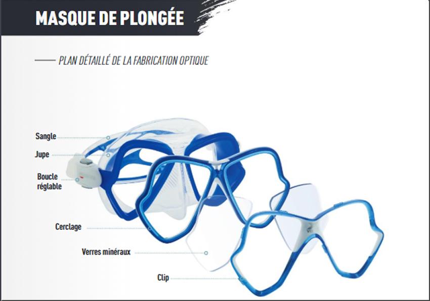 fabrication verres correcteur masque plongee demetz